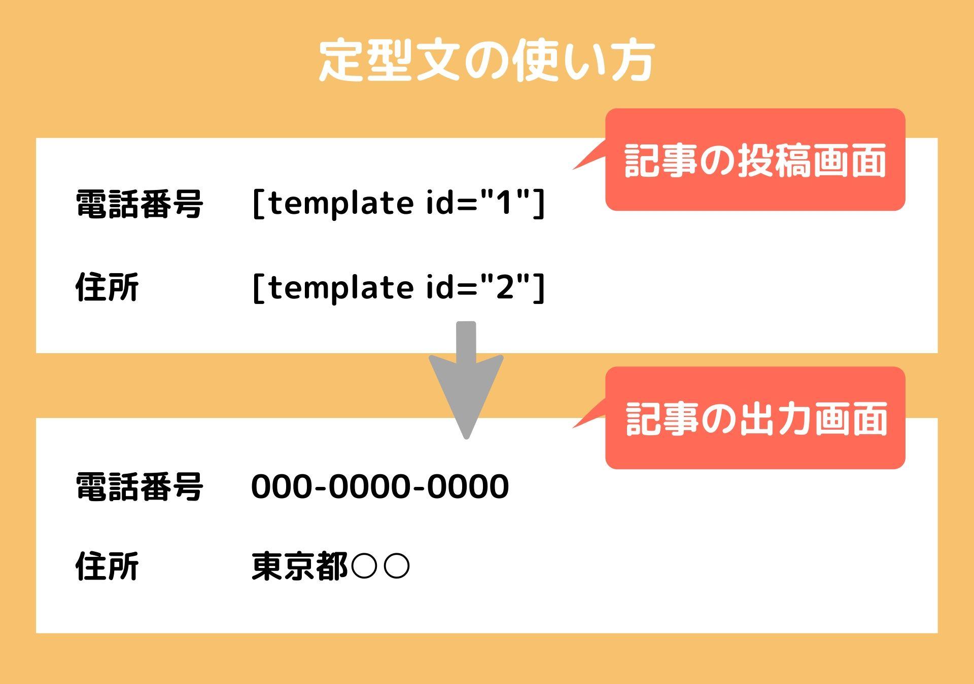 ショートコードを使った定型文の使い方
