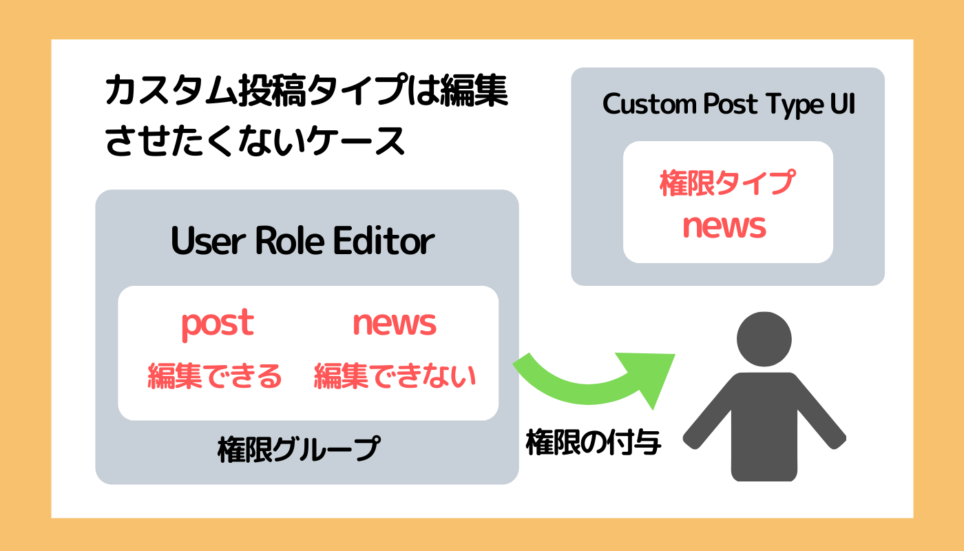 カスタム投稿タイプは編集させない権限タイプの設定