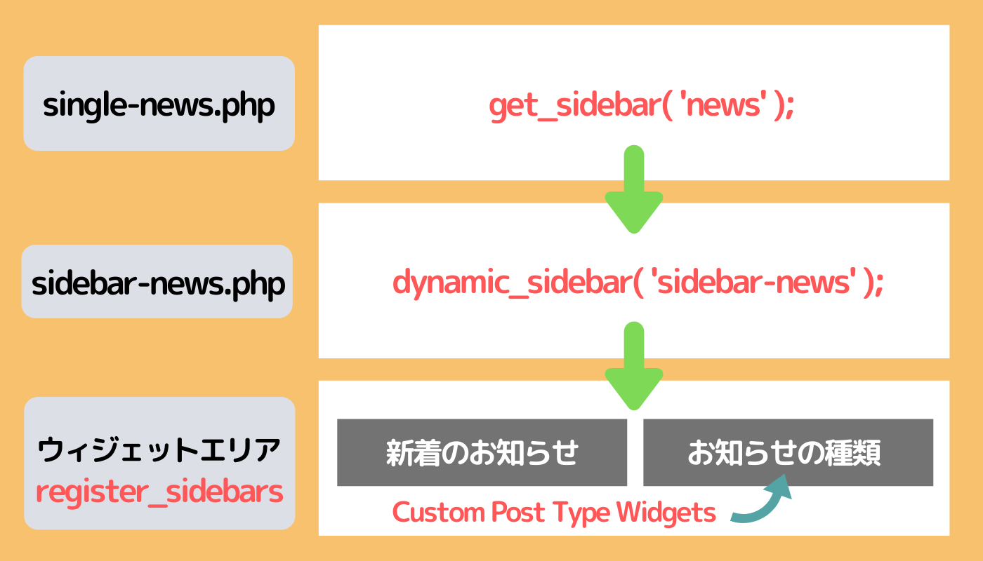 カスタム投稿タイプのサイドバーを変える手順