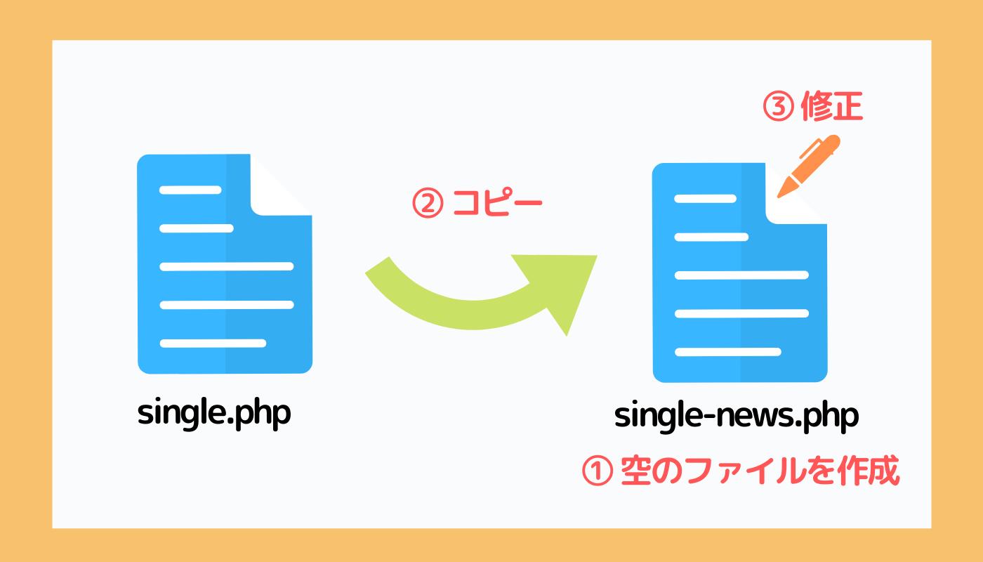 カスタム投稿タイプのテンプレートファイルの作り方